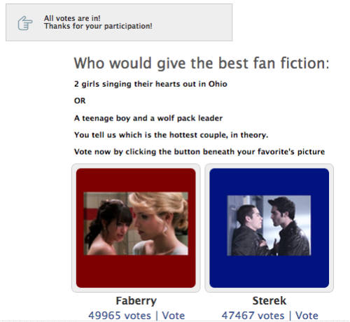thatcrazystupidlove:  Faberry won with nearly 50,000 votes! Awesome job guys!!
