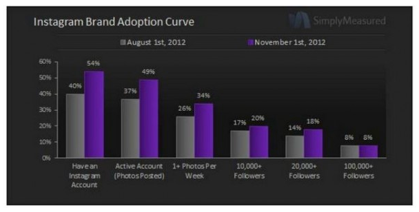Back in August, Simply Measured discovered that 40% of brands had adopted Instagram. Since then, brand adoption has jumped a whopping 35% quarter-vs-quarter increase — up to 54% adoption rate as of November 1st.