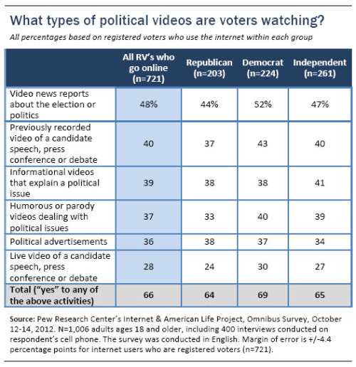 The types of political videos voters are watching, broken down by party ID - (New report out today: http://pewrsr.ch/TYakCi)