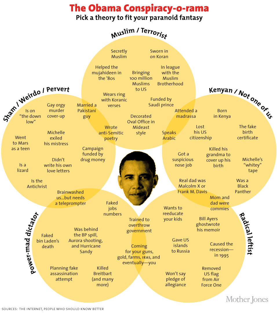 motherjones:  Chart: Almost Every Obama Conspiracy Theory Ever Click here for embiggened version and sad, sad background text.