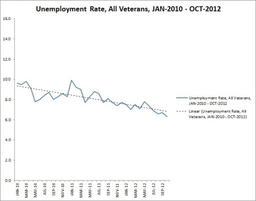 The monthly unemployment rate for all veterans since January 2010, as charted by the Department of Veterans Affairs. Still a lot of work to do for post-9/11 vets, though. More here.