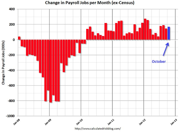 Why the October Jobs Report Is Even Better Than It Looks Bottom line: Whoever wins on Tuesday inherits an economy that is still awfully weak and a jobs recovery that's clearly gaining momentum [Image: calculatedriskblog.com]