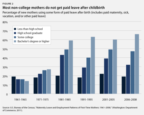 Yet another reason to support paid family and medical leave: 66.3 percent U.S. new mothers with a bachelor's degree or more are able to take paid maternity leave but, but just 18.5 percent of new moms with less than a high school diploma had access to paid leave after the birth of a child.
