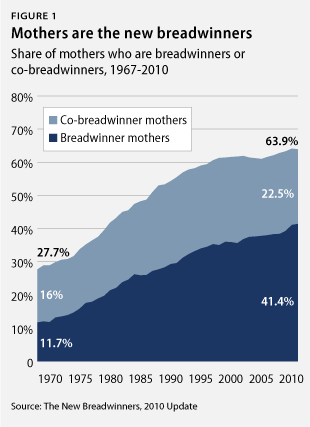 FYI: Women are sole or partial breadwinners in 2/3 families in the U.S.—Just another reason we need real paid family and medical leave.