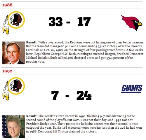 The Last Redskins Preelection Home Game Result Might Determine the Election Sure, people are asking psychics whether Romney or Obama will be inaugurated in January, but we're looking to America's (second?) favorite sport for a prediction.  A Redskins win meant the incumbent party would stay put. A Redskins loss meant the White House would change parties. With only one exception — 2004 — this trend has held in every election cycle.