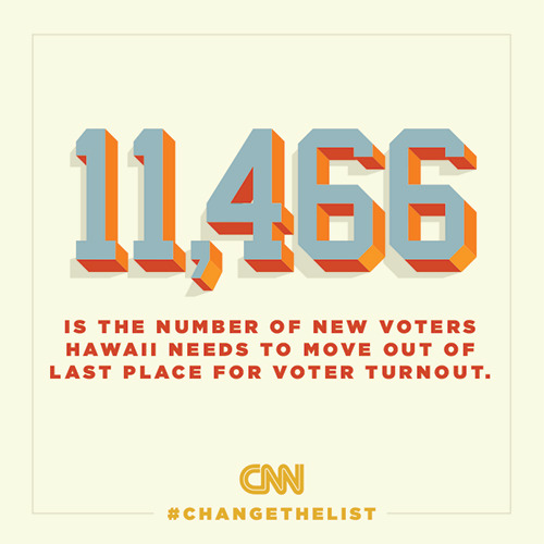 ireportcnn:  cnnchangethelist:  If voter turnout stayed exactly as it did in 2008 (impossible, I know, but hear me out) then 11,000-some new voters would push Hawaii out of last place for voter participation. There are plenty of caveats, since turnout obviously won't be the same as it was, thanks to Superstorm Sandy and a host of other factors. But my takeaway is this: Hawaii is really close. That's an attainable goal. Read the full story on CNN.com