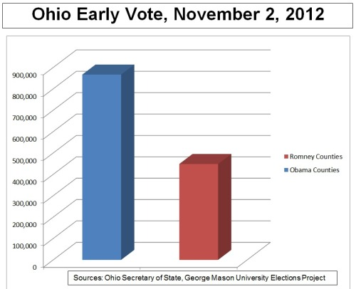 election:  This chart shows why the Obama Campaign says it will win Ohio. On Friday, Obama's field director released numbers showing that Obama now has a decisive lead among the ballots that have already been cast in Ohio:  About 24% of projected Ohio votes have already been cast. Ohioans who live in counties that Obama won in 2008 have already cast 866,798 ballots, compared with just 448,635 votes cast from Republican counties. [So now] Romney needs to win at least 53% of the remaining votes to catch up.  Republicans counter with two points:  1) Just because a county went for Obama last time, that doesn't mean the majority of its voters still back him today; 2) Romney's supporters tend to turn out more on Election Day than during the early vote.  The first point is logical, but undermined by polls of people who already voted in Ohio, which show Obama leading among those voters by 20 to 30 points.  The second point is the question that could decide the entire election — can Romney mobilize a surge on Election Day to come back in Ohio? Because right now, all indications suggest that he is behind. By Ari Melber   The Obama campaign has been pushing early voting as the cornerstone of their get-out-the-vote effort for months and months, and with good reason — in a state with a history of staggering lines and wait times to vote on Election Day, especially in lower-income and black neighborhoods, getting your voters squared away early comes at a premium.
