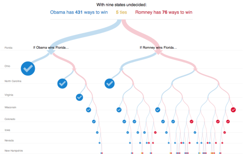 "election:  Genius graphic of the day: As the New York Times shows in the amazing interactive piece ""512 Paths to the White House,"" Obama's path to winning the Electoral College is much easier than that of Romney. In fact, if Obama wins Florida, Romney would have to win eight other toss-up states to topple that blow. That's less likely than an Obama Ohio win at the moment, but … ah, why explain it?! Play with the fun, interactive, awesome graphic! (ht Jason Smedvik) — Ernie @ ShortFormBlog"