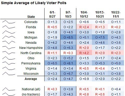 Nate Silver:  Nov. 1: The Simple Case for Saying Obama Is the Favorite