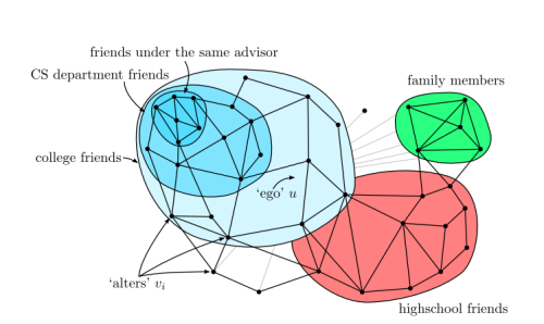 Algorithm Mines Contact Data to Build Map of Social Relationships, Even Hidden Ones  …The ability to automatically create circles from a user's contacts list is certainly valuable, The algorithm also has the ability to add new contacts to appropriate circles. An important limitation, however, is the scalability of the approach. McAuley and Leskovec admit their algorithm is not particularly efficient, taking about an hour to identify ten circles from a list of 1000 Facebook contacts. That's a lot of hours of processing for Facebook's 1 billion users. However, they say that the technique should be quicker as broader patterns become clear once all users contacts have been taken into account. For example, it may be possible to identify the set of all people on Facebook who went to a particular university. Then one person's circle might consist of the intersection between this set and their contact list. Just how much of a speed up this would allow isn't clear though. Another important question for the future is how well in principle automatically-generated circles can be made to match ground truth circles, using only the information available in contact profiles and so on. It may be that many circles are created using information that users do not explicitly make available on social networks, such as a circle of 'best friends'. If that's the case, then these algorithms will never be able to reconstruct the ground truth circles perfectly. But perhaps this doesn't matter if they provide a reasonable approximation to ground truth circles that users can tinker with at their leisure. Another interesting approach is to look for patterns of links between contacts that users do not turn into circles—in other words connections between people that users have not recognised or want to keep hidden. Such a pattern might be linked with criminal activity, for example, or point to marketing information that could be sold.  (via Algorithm Predicts Circles of Friends Using Contacts Data | MIT Technology Review)