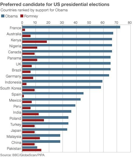 the world's preferred american presidential candidate is.. president barack obama. check out the stats from a BBC world survey. posted by @knimi.