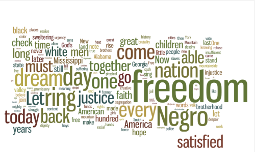 A wordle version of Martin Luther King's 'I have a dream…'