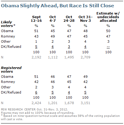 Obama 50% - Romney 47% Obama Gains Edge in Campaign's Final Days  Cautionary Note: Voter turnout, which may be lower than in 2008 and 2004, remains one of Romney's strengths. Romney's supporters continue to be more engaged in the election and interested in election news than Obama supporters, and are more committed to voting. (via Pew Research Center for the People and the Press)