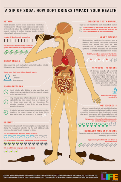 "A Sip of Soda: How Soft Drinks Impact Your Health A little tid bit I have yet to share with you: my whole life I have been a ""diet soda drinker."" Who would have thought, right? Well even us nutrition nerds all have our shortcomings, and this was one of mine. Unfortunately, my parents didn't know much better either because that's what I was brought up on. That and of course my other essentials: crystal light, diet snapple, skim milk (see a trend?), capri sun, maybe toss in a starbucks contraption in there somewhere, and more soda…an abundance of diet (mostly) soda. I'm sure I took a couple sips out of the water fountain every other day or so in my school days. Of course now is a entirely different story; I haven't had soda since February 2011. (round of applause). Yea, it's been quite a while. I do, however, clearly remember the one day when I was working in the kitchen at A Voce and I went back to my station to take a sip of my diet coke and I saw something scribbled on it in big red sharpie, messy chef handwriting: This Shit Will Kill You. The shocker wasn't that someone vandalized my property (one of two girls in a kitchen dominated by dudes, vandalizing property was the least of my annoyances), it was that they - he - was, in a way, right. This 16oz soft drink I was indulging in once, if not twice, a day was loaded with aspartame, preservatives (citric acid, phosphoric acid and potassium benzoate) and of course caramel color (FDA-approved, whatever that means). But it tasted sooooooooooooo marvelous, what did I care? Well a few months later (I was pretty stubborn so it took me a bit) I came around to doing some extensive research and elected to say farewell to my nutrient lacking soft drink. I'm not sure that I can really tell you that I feel ""different"" in any way what-so-ever, but I do know that it has been one of the healthiest decisions I have ever made. That and parting with splenda. (gasp). I'll save that for another ""revealing of my imperfections"" post. For now, my nutritious readers, I encourage you to take a good look at this chart and at least limit your soda intake. I normally tell those willing to listen: everything in moderation. But, I think we can all agree that some things in life just need to be nixed all together."