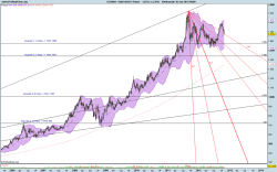 Scenario Gann Fan su Gold