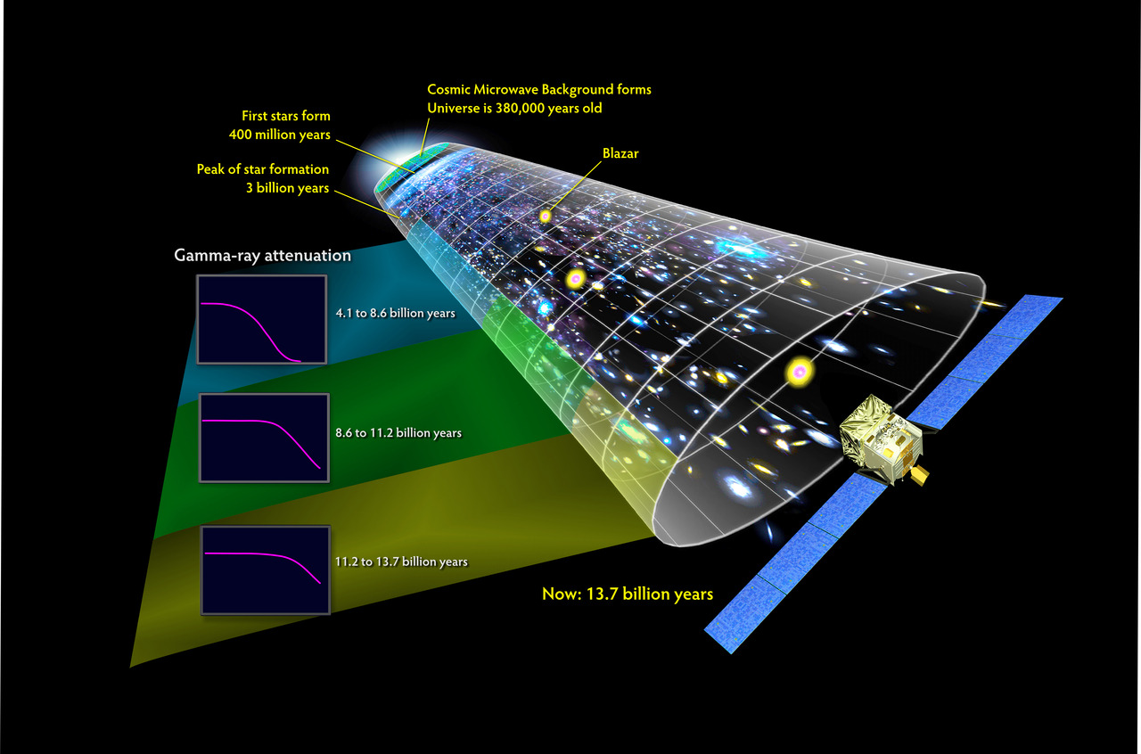 abcstarstuff:  This illustration places the Fermi measurements in perspective with other well-known features of cosmic history. Star formation reached a peak when the universe was about 3 billion years old and has been declining ever since. (Credit: NASA's Goddard Space Flight Center)