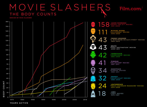 theblueboxboy:  Have you ever wondered which iconic horror movie slasher has had the most kills over time. Is it Friday the 13th's Jason or Nightmare on Elm Street's Freddy or someone else entirely? Well Film.com have created an infographic showing just that. The vertical axis reflects the total number of kills, and the horizontal axis reflects the years the slasher has been active. As time progresses, each slasher's total body count rises, allowing one to compare murder rates at various points in movie history. Click to see a larger version of the infographic.