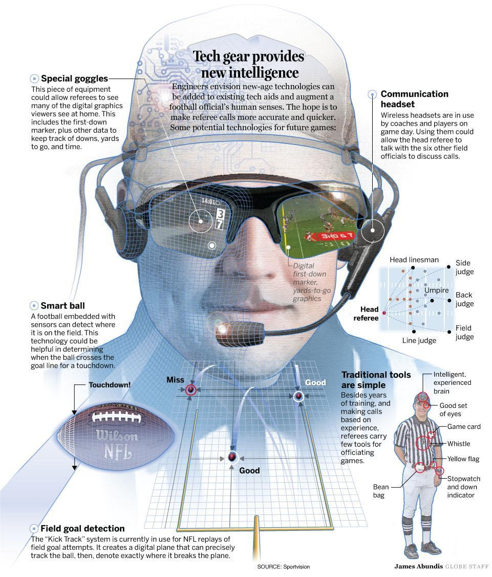 New technologies are ready to make NFL refs more accurate.  But don't hold your breath waiting for them to be implemented.