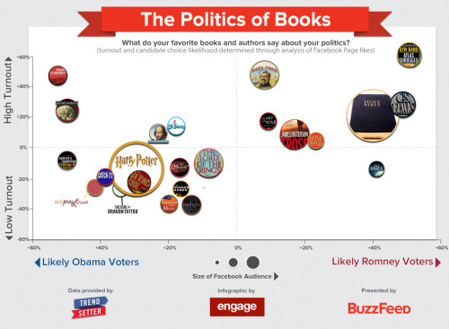 nerdsforobama:  Hey nerds! This study says that if you love awesome books (like Harry Potter, LOTR and Hunger Games) are less likely to vote in the election. WE MUST PROVE THEM WRONG!!!!!  I love all of those books and I vote!!!