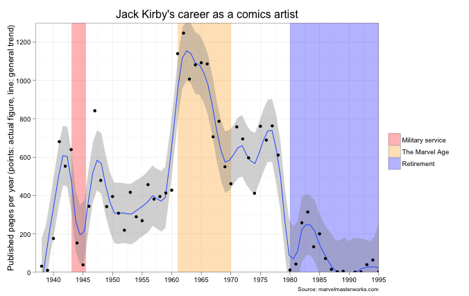 Okay no THIS is what Jack Kirby's career looks like. Not shown: all those pages of concept art he did for things like Thundarr the Barbarian and the Centurions cartoon after he left comics because honestly even my obsessiveness has its limits.