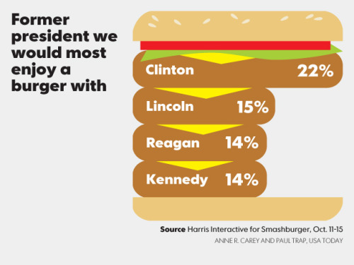 So, how about you: Which former president would you most like to have a burger with?