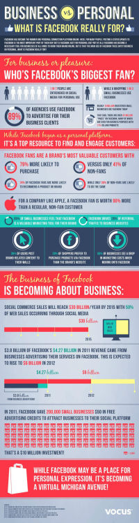 emergentfutures:  50% of Web Sales to Occur Via Social Media by 2015 [INFOGRAPHIC]  Although some brands over the years have been skeptical about how social media can bring in revenue, a new infographic reveals social commerce sales are expected to bring in $30 billion each year by 2015, with half of web sales to occur through social media.  Paul Higgins: All such predictions should be taken with a large dose of salt but worth looking at  Full Story: Mashable