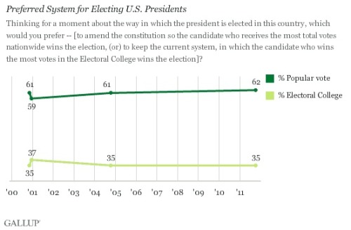 On Election Eve – Rethinking the Electoral College In a few hours, across the country, there will be winners and losers. Some will claim a mandate. Others will have won by a few votes and will be unable to claim a mandate. But either way: What of the American-style of democracy? Does it deliver?