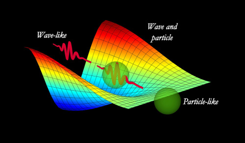 "Is light made of waves, or particles?  This fundamental question has dogged scientists for decades, because light seems to be both. However, until now, experiments have revealed light to act either like a particle, or a wave, but never the two at once.  Now, for the first time, a new type of experiment has shown light behaving like both a particle and a wave simultaneously, providing a new dimension to the quandary that could help reveal the true nature of light, and of the whole quantum world.  The debate goes back at least as far as Isaac Newton, who advocated that light was made of particles, and James Clerk Maxwell, whose successful theory of electromagnetism, unifying the forces of electricity and magnetism into one, relied on a model of light as a wave. Then in 1905, Albert Einstein explained a phenomenon called the photoelectric effect using the idea that light was made of particles called photons (this discovery won him the Nobel Prize in physics).  Ultimately, there's good reason to think that light is both a particle and a wave. In fact, the same seems to be true of all subatomic particles, including electrons and quarks and even the recently discovered Higgs boson-like particle. The idea is called wave-particle duality, and is a fundamental tenet of the theory of quantum mechanics.  Depending on which type of experiment is used, light, or any other type of particle, will behave like a particle or like a wave. So far, both aspects of light's nature haven't been observed at the same time.  Now, for the first time, researchers have devised a new type of measurement apparatus that can detect both particle and wave-like behavior at the same time. The device relies on a strange quantum effect called quantum nonlocality, a counter-intuitive notion that boils down to the idea that the same particle can exist in two locations at once.  ""The measurement apparatus detected strong nonlocality, which certified that the photon behaved simultaneously as a wave and a particle in our experiment,"" physicist Alberto Peruzzo of England's University of Bristol said in a statement. ""This represents a strong refutation of models in which the photon is either a wave or a particle.""  Peruzzo is lead author of a paper describing the experiment published in the Nov. 2 issue of the journal Science."