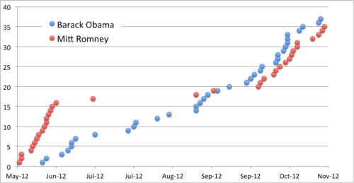 "election:  Obama vs. Romney: An analysis of the infamous e-mail campaigns If you're like me, you've probably been swamped in campaign e-mails over the last few weeks. (We even spotted some good unintentional fanfic from the Obama subject lines.) The campaigns are doing some incredibly interesting things with the format, but man, do they get overwhelming sometimes. E-mail marketing company Klaviyo was equally interested, and they found a couple of interesting things: one There was a nearly two-month gap where Romney's camp didn't send e-mails. Obama sent e-mails nearly the entire time between June and November. Both campaigns ramped up in the last few weeks. two One in seven Obama e-mails used one-word subject lines, something which Romney never did. Obama also relied heavily on subject lines which ended with colons (i.e. ""This Matters:"") — something which weirded out Klaviyo's Ed Hallen. three Romney's camp was more likely to send e-mails from with name lines of people other than the presidential candidate, his VP candidate, or his spouse. Nearly half of all Obama camp e-mails, on the other hand, came from ""Barack Obama"" himself. But we all know Obama was too busy running the country to actually send all of those himself.  From a marketing perspective, these campaigns will be watched closely because they're doing fairly innovative things with the format. On the other hand, I don't know about you guys, but I'm gonna be glad not to get so many e-mails. — Ernie @ ShortFormBlog  Barack Obama campaign e-mails, I will miss you."
