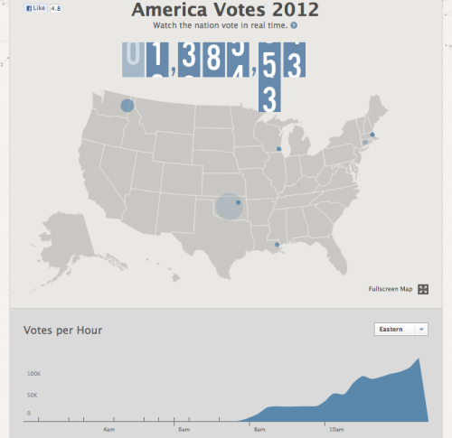 Whoa. Facebook Stories voting app lets you watch Americans vote in real-time, with demographic breakdowns. Also: Women, outnumbering men among active Facebook voters 2-to-1. Power!