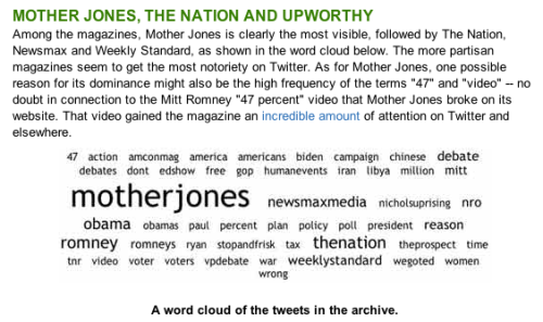 "PBS: ""How Political Magazines Use Twitter to Drive 2012 Election Chatter"" Thanks, PBS! It's an honor to be mentioned with The Nation and Upworthy. (Newsmax and Weekly Standard, not so much.)"