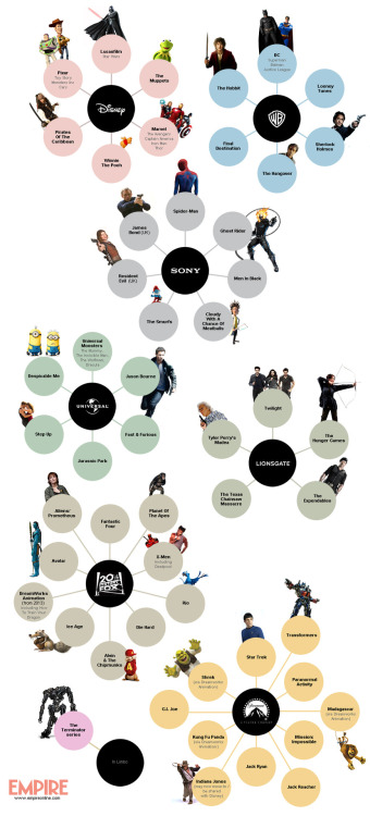 popculturebrain:  Who Owns What Film Franchises | Empire, via BuzzFeed  IT ALL MAKES SO MUCH SENSE NOW