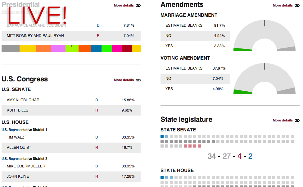 MinnPost's live election results dashboard is up and running! Follow along throughout the night for up-to-date data on the constitutional amendments, congressional races, and legislative control. Or search for any of the 4,000+ elections happening in Minnesota.
