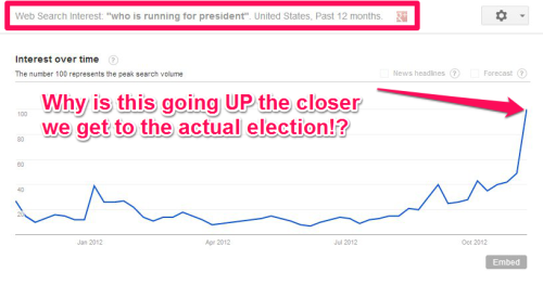 As we get closer to the election, more people were searching Google to find out who was actually running.