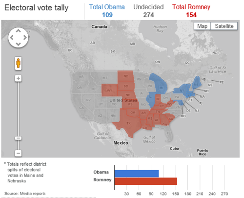 Current electoral vote tally: President Obama has 109 votes, Mitt Romney has 154 votes. 270 needed to win. [Live coverage]
