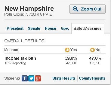"Did you know that New Hampshire has a constitutional amendment on the ballot to ban a state income tax? Did you also know that a majority of voters in New Hampshire are voting ""yes"" to the ban? I wonder if the Free State Project had anything to do with this."