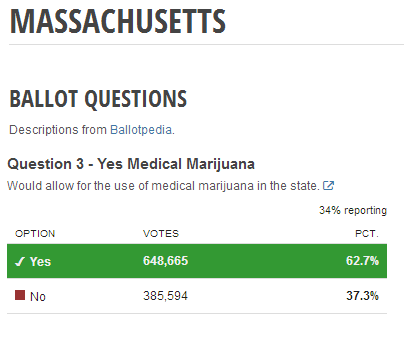 Massachusetts is getting medical marijuana!!!