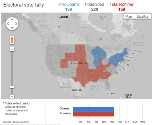 Current electoral vote tally: Both President Obama and candidate Mitt Romney have 159 electoral college votes. 270 needed to win. [Live coverage]