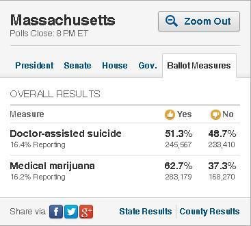 Some more good news from tonight: It looks like Massachusetts voters going to pass medical marijuana legislation. Also, Doctor Assisted suicide is a possibility.