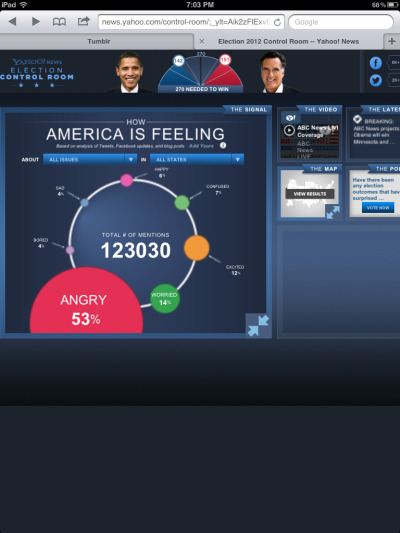"mardallie:  This graphic in Yahoo's ""Control Room"" is hilarious. Its been on Angry all day as it tracks America's current mood based on Tweets, Facebook, blog key words, etc… The Excited bubble is just starting to grow a bit bigger."