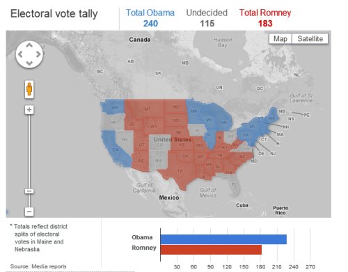 Current electoral vote tally: President Obama has 240 votes, Mitt Romney has 183 votes. 270 needed to win. [Live coverage]