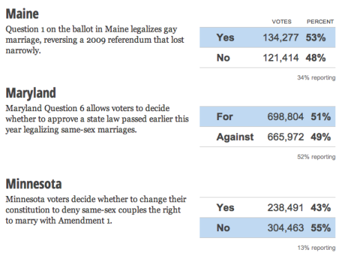becachloe:  Not just a big win for Obama tonight, but also same-sex marriage in these three states!