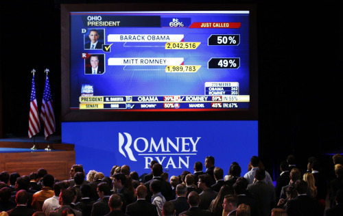 Supporters look on as they watch results on a large screen as a major news network projected Ohio for President Barack Obama at the U.S. Republican presidential nominee Mitt Romney election night rally in Boston, Massachusetts November 6, 2012. [REUTERS/Mike Segar] LIVE COVERAGE: The 2012 U.S. Presidential Election