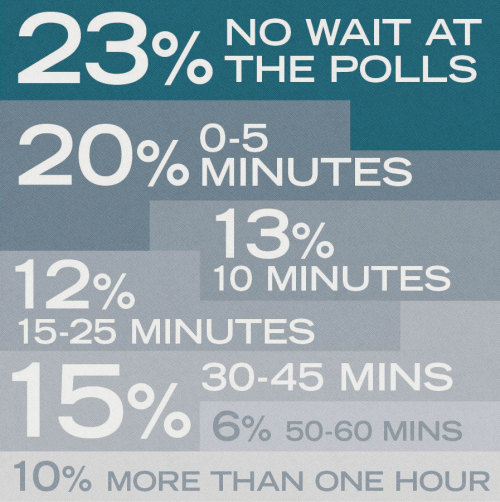 election:  Infographic: How long Tumblr users waited at the polls The amount of time 137 ShortFormBlog and Tumblr Election readers spent waiting at the polls to vote today. (We asked earlier tonight.) One unlucky person waited three and a half hours. :( — Ernie @ ShortFormBlog