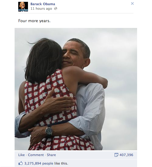 "firstfamily:  Obama victory photo smashes Facebook 'Like' record Shortly after President Obama won re-election last night, a simple photo of the president embracing his wife was posted on his Facebook page. Just a few hours later, and with apologies to Gangnam Style, Justin Bieber and adorable kittens worldwide, that shot became the most liked photo ever on Facebook. At the moment, it's been ""liked"" over 3.2 million times, and and the number is still climbing. The same photo was also posted to the President's Twitter account last night, and quickly smashed Twitter records for the most retweets. At the moment it's been retweeted over 638,000 times."