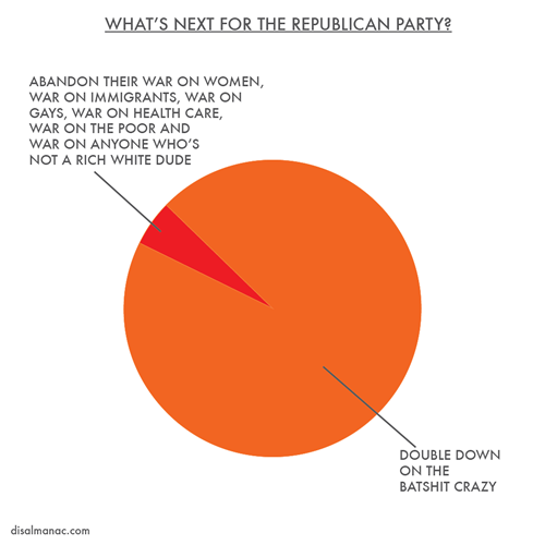 disalmanac:  What's next for the Republican Party?