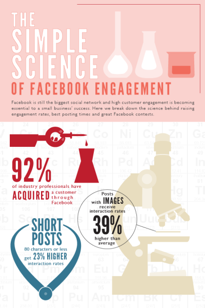 Click to embiggen (and see full infographic).The Simple Science of Facebook Engagement Even though Facebook is a social platform populated with seemingly random posts, there is a tested method to getting your fans to engage with your brand and your content. Here we distill the methodology to getting people to visit your Facebook page, keep them reading as well as get them to return. Read More (via The Simple Science of Facebook Engagement - OPEN Forum :: American Express OPEN Forum)