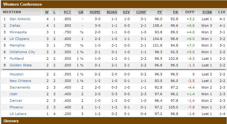 The Bizarro Western Conference Standings as of tonight. If you had parlayed Lakers in last place and Minnesota in the top 3, congratulations on you quadrillion dollars.  @Suga_Shane