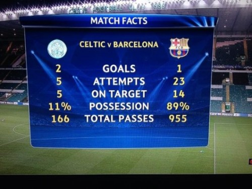 inventfootball:  Celtic 2-1 Barcelona: The night team-spirit defied the beautiful game, the night the orchestra was silenced, the night Celtic achieved the unexpected.