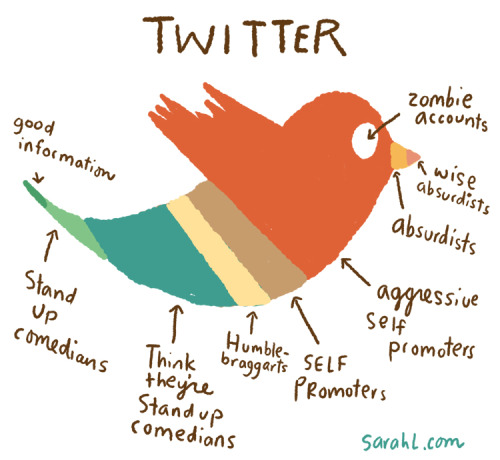 What Twitter is really made of…. via sarahlcomics:  Perhaps I'm having a misanthropic week, but lately it feels like Twitter is just full of unfunny people trying too hard to be hilarious.